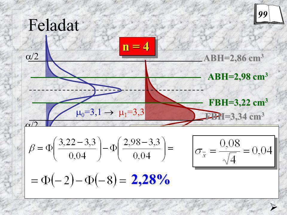 Feladat ABH=2,86 cm 3 FBH=3,34 cm 3 n = 1  /2  (-3) = 0,13%  = 0,26% = 69,15%  n = 4 ABH=2,98 cm 3 FBH=3,22 cm 3 2,28% 99  0 =3,1   1 =3,3