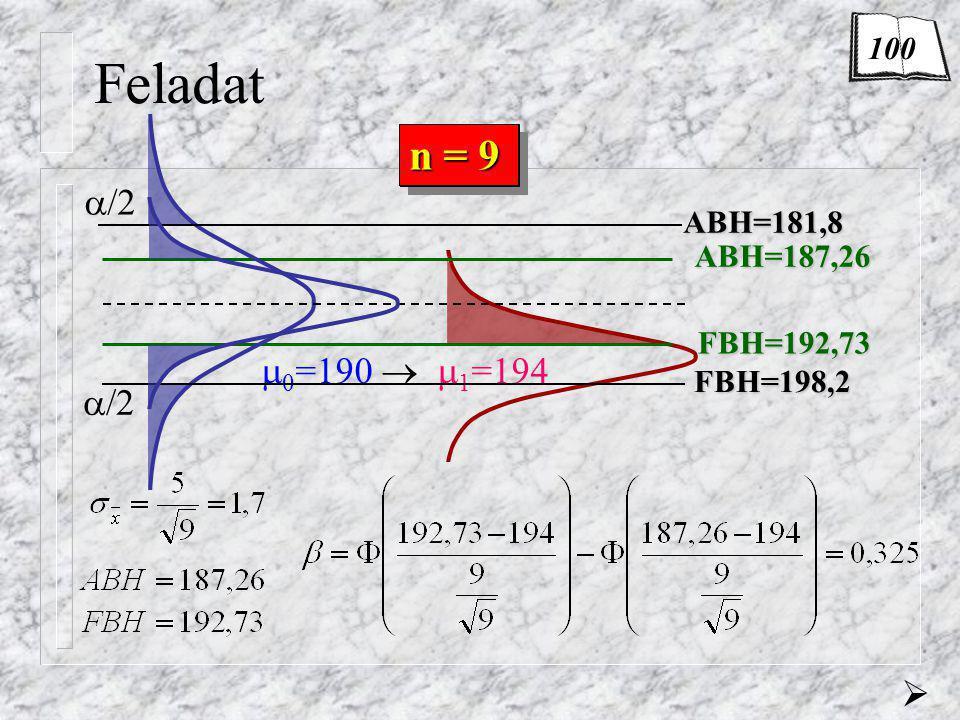 Feladat n = 1  0 =190   1 =194  n = 9 ABH=187,26 FBH=192,73 100 ABH=181,8 FBH=198,2  /2