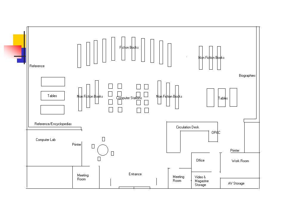 Általános iskolák térszerkezete Az általános iskolai könyvtár térszerkezete Létszám Norma200 30 kötet/tan.