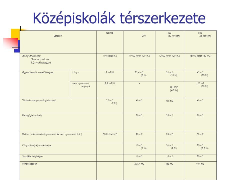 középiskolai könyvtár térszerkezete Létszám Norma 200 400 (30 köt/tan) 600 (25 köt/tan) Könyvtári terek: Szabadpolcos könyvkiválasztó 100 kötet/m210000 kötet 100 m212000 kötet 120 m215000 kötet 150 m2 Egyéni tanulói, nevelői helyek:könyv2 m2/fő22,4 m2 (6 fő) 28 m2 (10 fő) 42 m2 (15 fő) nem nyomtatott anyagok 2,8 m2/fő– 80 m2 (40 fő) 120 m2 (60 fő) Többcélú csoportos foglalkoztató2,5 m2 (2 fő) 40 m2 Pedagógiai műhely20 m225 m230 m2 Raktár, sokszorosító (nyomtatott és nem nyomtatott dok.)300 kötet/m220 m225 m230 m2 Könyvtáros(ok) munkahelye 15 m2 (1 fő) 20 m2 (2 fő) 25 m2 (2,5 fő) Szociális helyiségek 10 m215 m225 m2 Mindösszesen 207,4 m2353 m2457 m2 Középiskolák térszerkezete