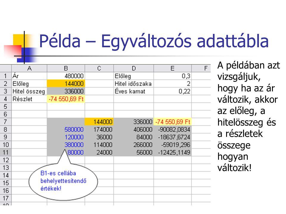 Példa – Egyváltozós adattábla A példában azt vizsgáljuk, hogy ha az ár változik, akkor az előleg, a hitelösszeg és a részletek összege hogyan változik