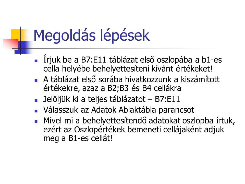 Megoldás lépések Írjuk be a B7:E11 táblázat első oszlopába a b1-es cella helyébe behelyettesíteni kívánt értékeket! A táblázat első sorába hivatkozzun