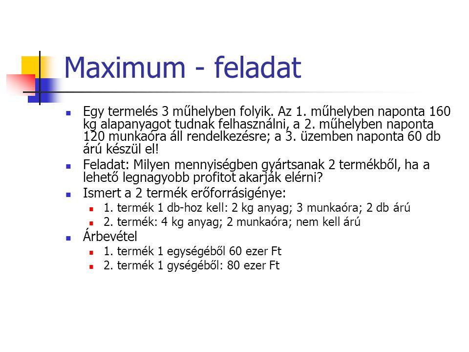 Maximum - feladat Egy termelés 3 műhelyben folyik. Az 1. műhelyben naponta 160 kg alapanyagot tudnak felhasználni, a 2. műhelyben naponta 120 munkaóra
