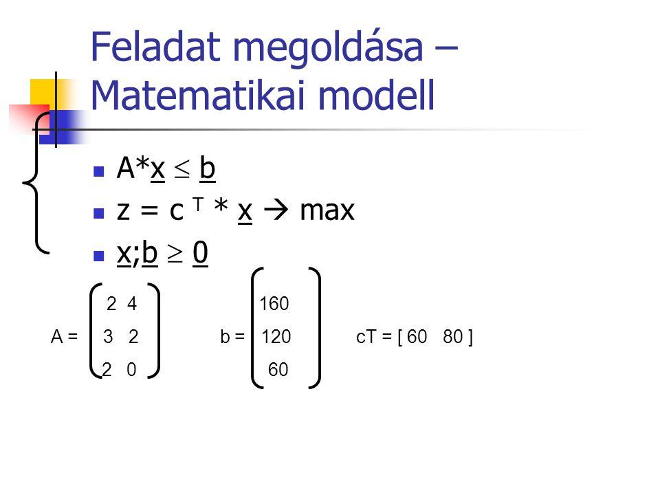 Feladat megoldása – Matematikai modell A*x  b z = c T * x  max x;b  0 2 4 160 A = 3 2 b = 120 cT = [ 60 80 ] 2 0 60