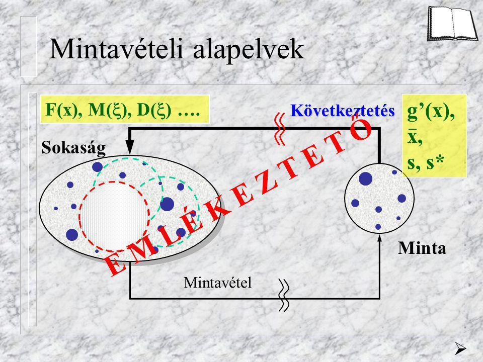 Mintavételi alapelvek Sokaság Minta Mintavétel Következtetés  E M L É K E Z T E T Ő F(x), M(  ), D(  ) ….