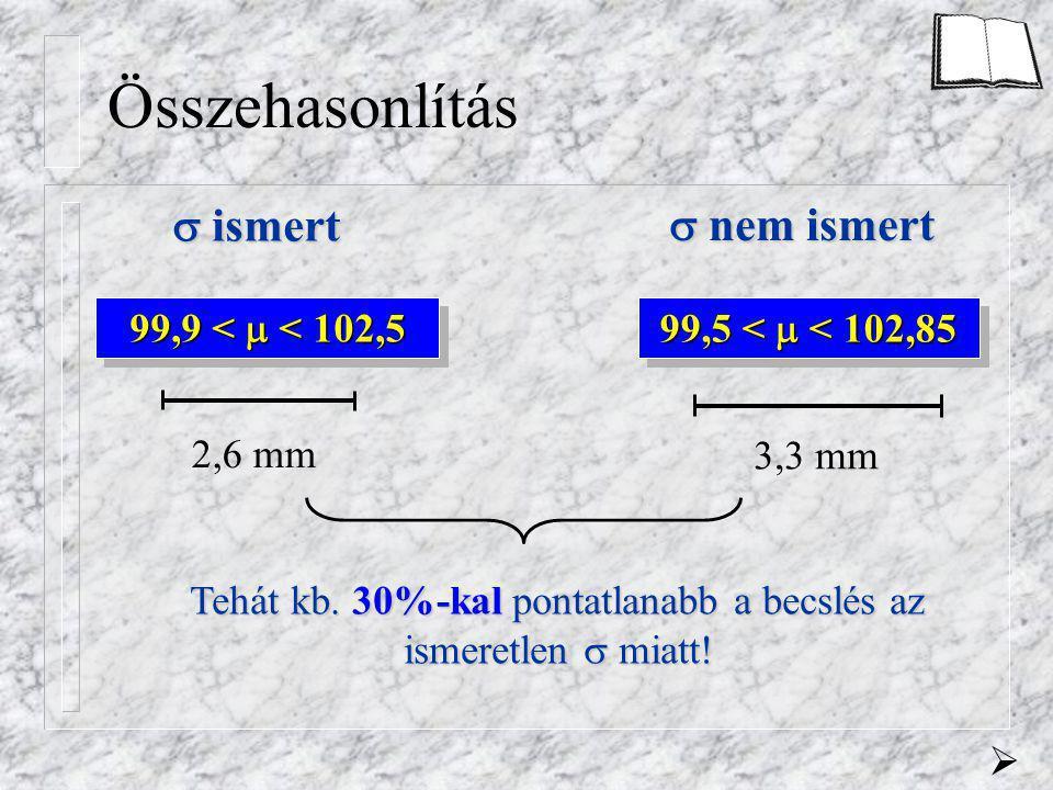 Összehasonlítás 99,9 <  < 102,5  ismert  nem ismert 99,5 <  < 102,85 2,6 mm 3,3 mm Tehát kb. 30%-kal pontatlanabb a becslés az ismeretlen  miatt!
