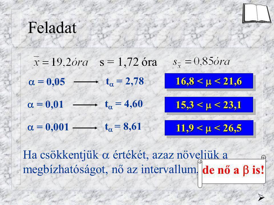 Feladat s = 1,72 óra  = 0,05  = 0,01  = 0,001 t  = 2,78 t  = 4,60 t  = 8,61 16,8 <  < 21,6 15,3 <  < 23,1 11,9 <  < 26,5 Ha csökkentjük  ért