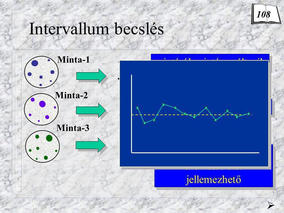 Intervallum becslés  Minta-2 Minta-1 Minta-3 mintáról mintára változik maga is valósz. változó adott elméleti eloszlással, szórással stb. jellemezhet