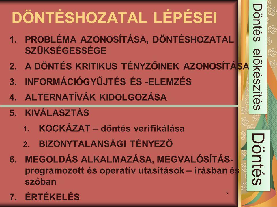 6 DÖNTÉSHOZATAL LÉPÉSEI 1.PROBLÉMA AZONOSÍTÁSA, DÖNTÉSHOZATAL SZÜKSÉGESSÉGE 2.A DÖNTÉS KRITIKUS TÉNYZŐINEK AZONOSÍTÁSA 3.INFORMÁCIÓGYŰJTÉS ÉS -ELEMZÉS