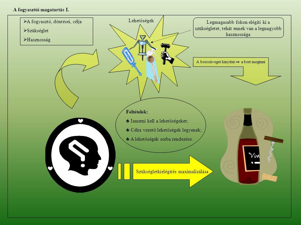 A borosüveget kinyitni  a bort meginni Lehetőségek Feltételek: ♣ Ismerni kell a lehetőségeket; ♣ Célra vezető lehetőségek legyenek; ♣ A lehetőségek s