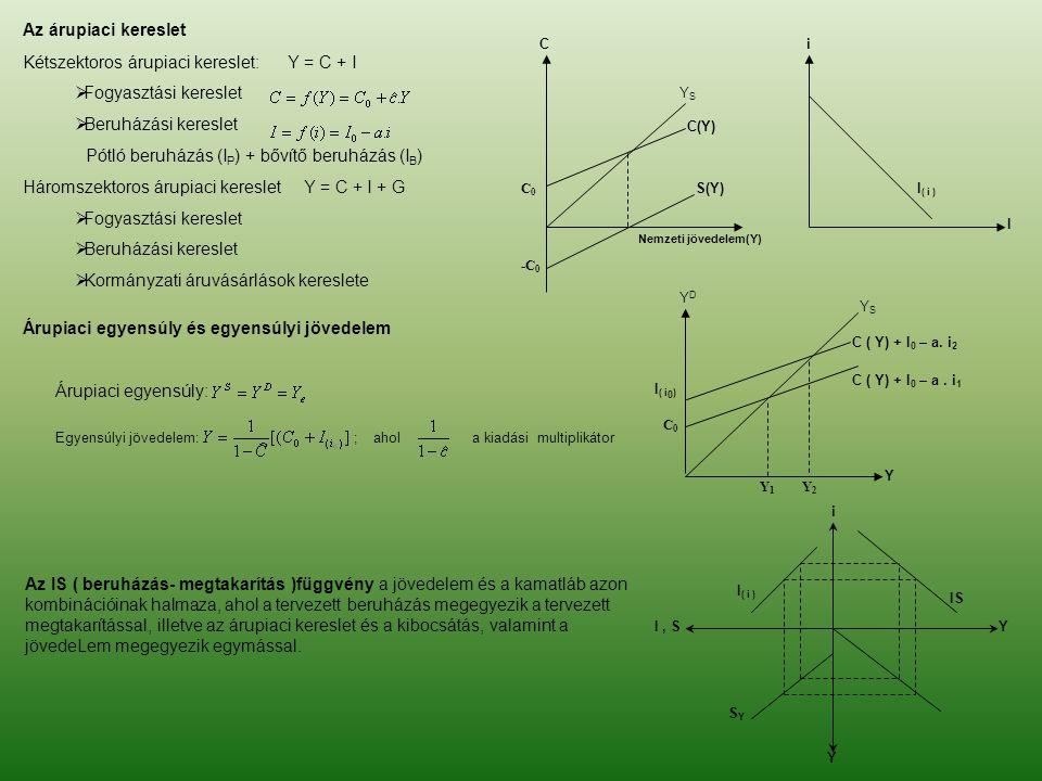 Az árupiaci kereslet Kétszektoros árupiaci kereslet: Y = C + I  Fogyasztási kereslet  Beruházási kereslet Pótló beruházás (I P ) + bővítő beruházás
