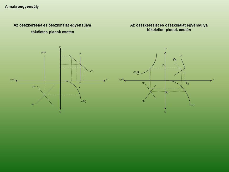 P YsYs YDYD Y YpYp Y(N) N N D N s W/P A makroegyensúly Az összkereslet és összkínálat egyensúlya tökéletes piacok esetén P YsYs Y W 0 /P P0P0 W/P N Ne