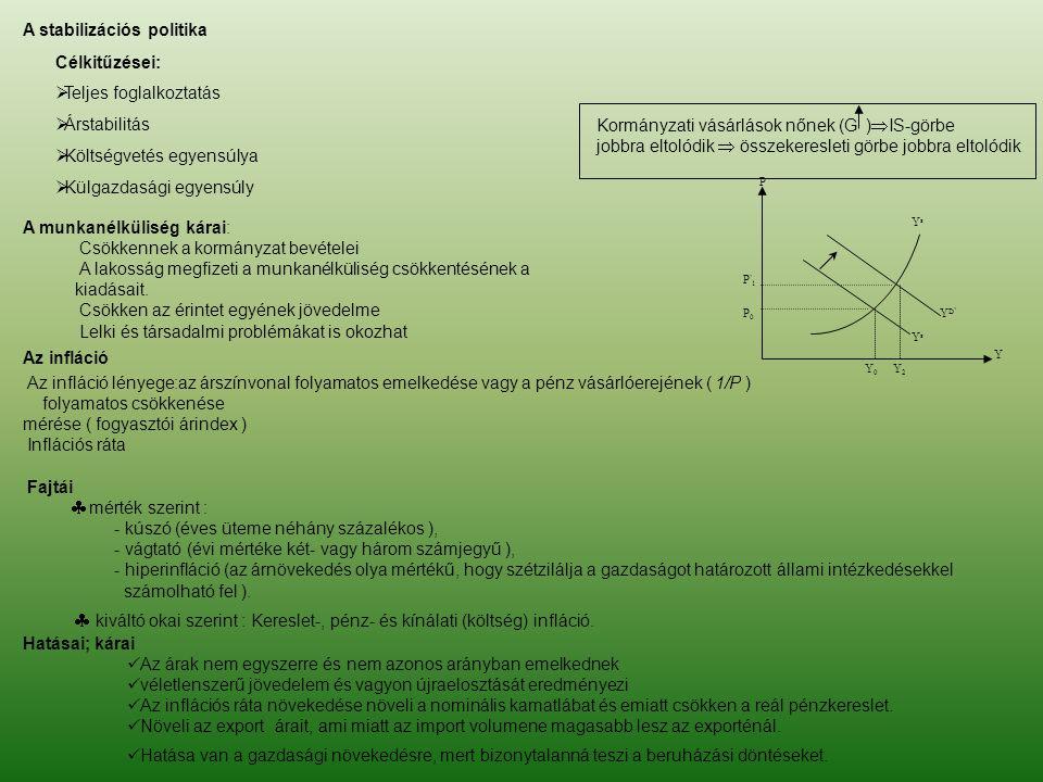 YsYs Y P P'1P'1 P0P0 Y0Y0 YsYs YD'YD' Y2Y2 A stabilizációs politika Célkitűzései:  Teljes foglalkoztatás  Árstabilitás  Költségvetés egyensúlya  K