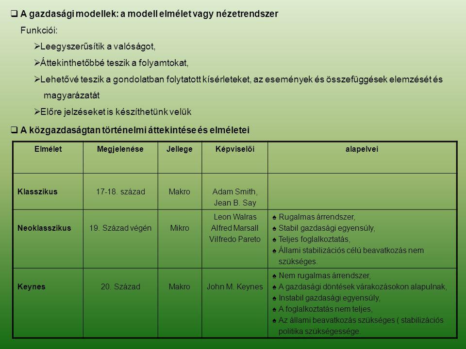  A gazdasági modellek: a modell elmélet vagy nézetrendszer Funkciói:  Leegyszerűsítik a valóságot,  Áttekinthetőbbé teszik a folyamtokat,  Lehetőv