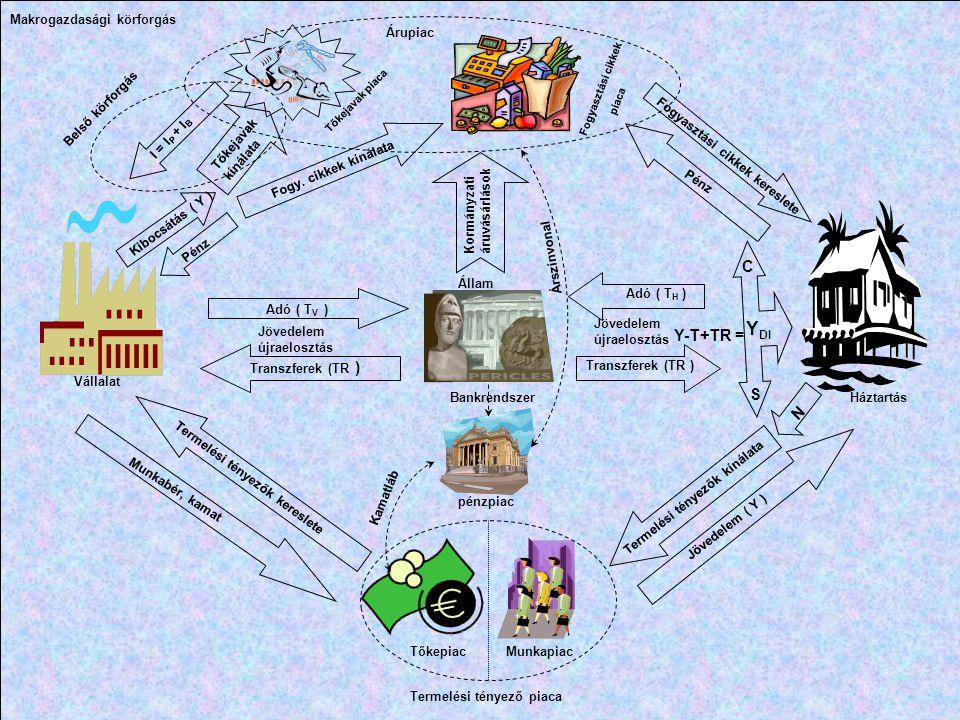 Adó ( T H ) Y-T+TR = Adó ( T V ) Transzferek (TR ) Termelési tényezők kínálata Jövedelem ( Y ) MunkapiacTőkepiac Termelési tényezők kereslete Munkabér