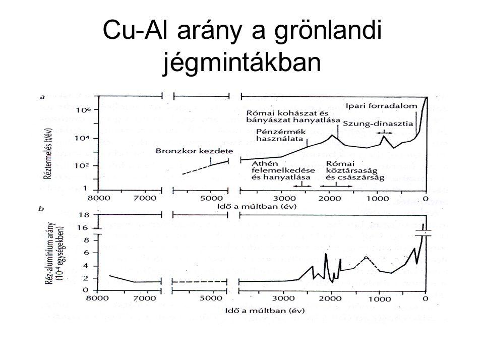 Cu-Al arány a grönlandi jégmintákban