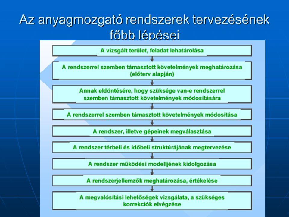 Az anyagmozgató rendszerek tervezésének főbb lépései