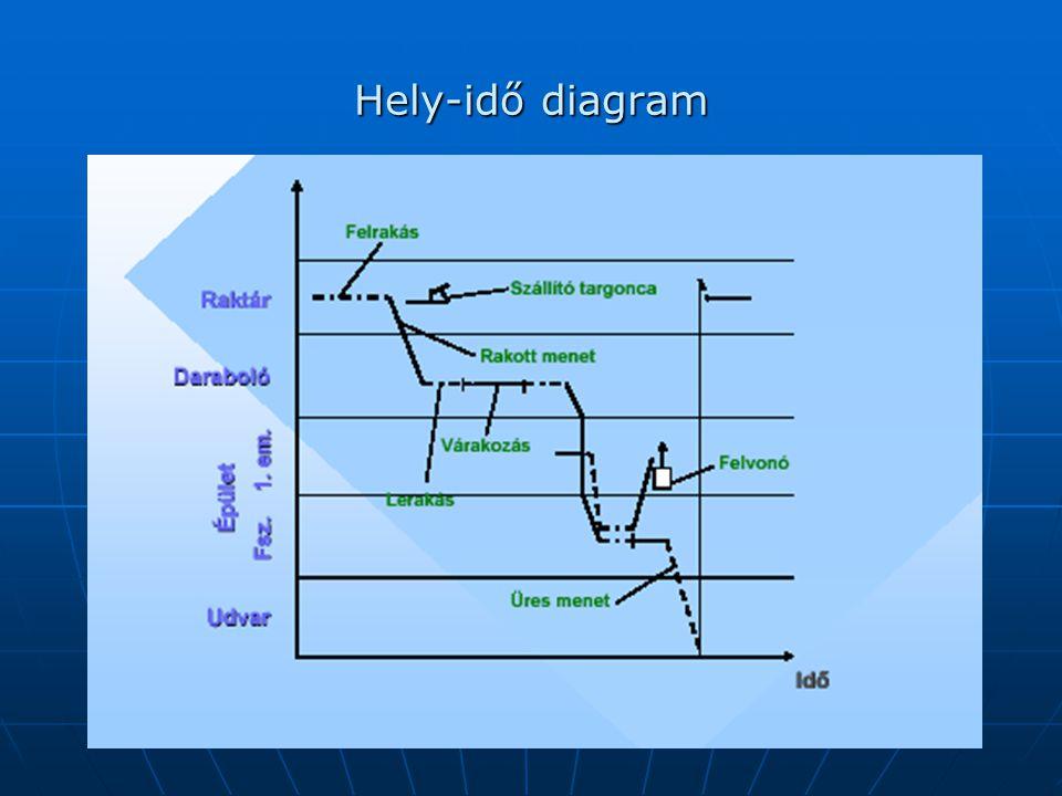 Hely-idő diagram
