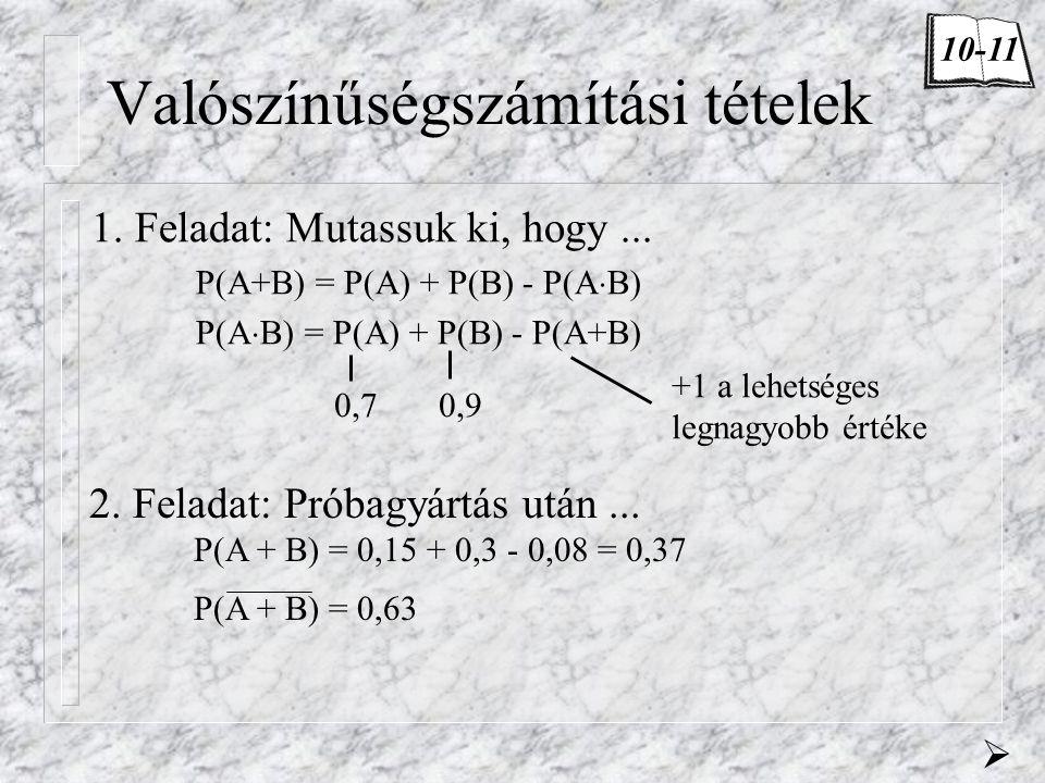 Valószínűségszámítási tételek 1. Feladat: Mutassuk ki, hogy... P(A+B) = P(A) + P(B) - P(A  B) P(A  B) = P(A) + P(B) - P(A+B) +1 a lehetséges legnagy