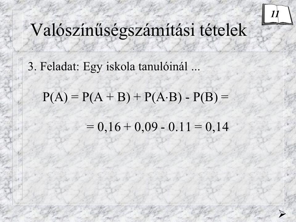 Valószínűségszámítási tételek 3. Feladat: Egy iskola tanulóinál... P(A) = P(A + B) + P(A  B) - P(B) = = 0,16 + 0,09 - 0.11 = 0,14  11