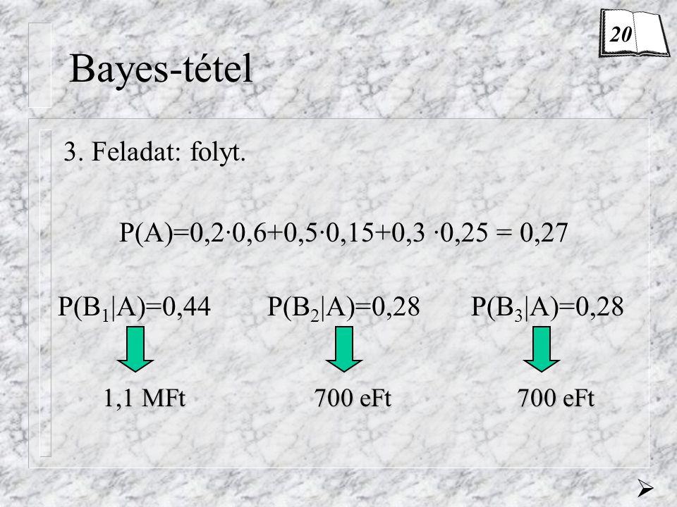 Bayes-tétel P(A)=0,2·0,6+0,5·0,15+0,3 ·0,25 = 0,27 P(B 1 |A)=0,44 P(B 2 |A)=0,28 P(B 3 |A)=0,28 1,1 MFt 700 eFt 3. Feladat: folyt.  20