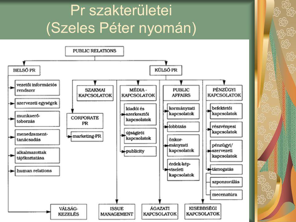 Pr a könyvtárban BLK7 Pr szakterületei (Szeles Péter nyomán)