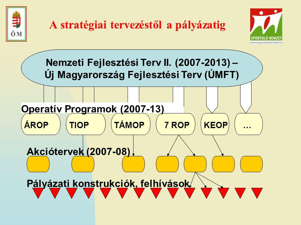A stratégiai tervezéstől a pályázatig KEOPÁROP7 ROPTÁMOP Nemzeti Fejlesztési Terv II.