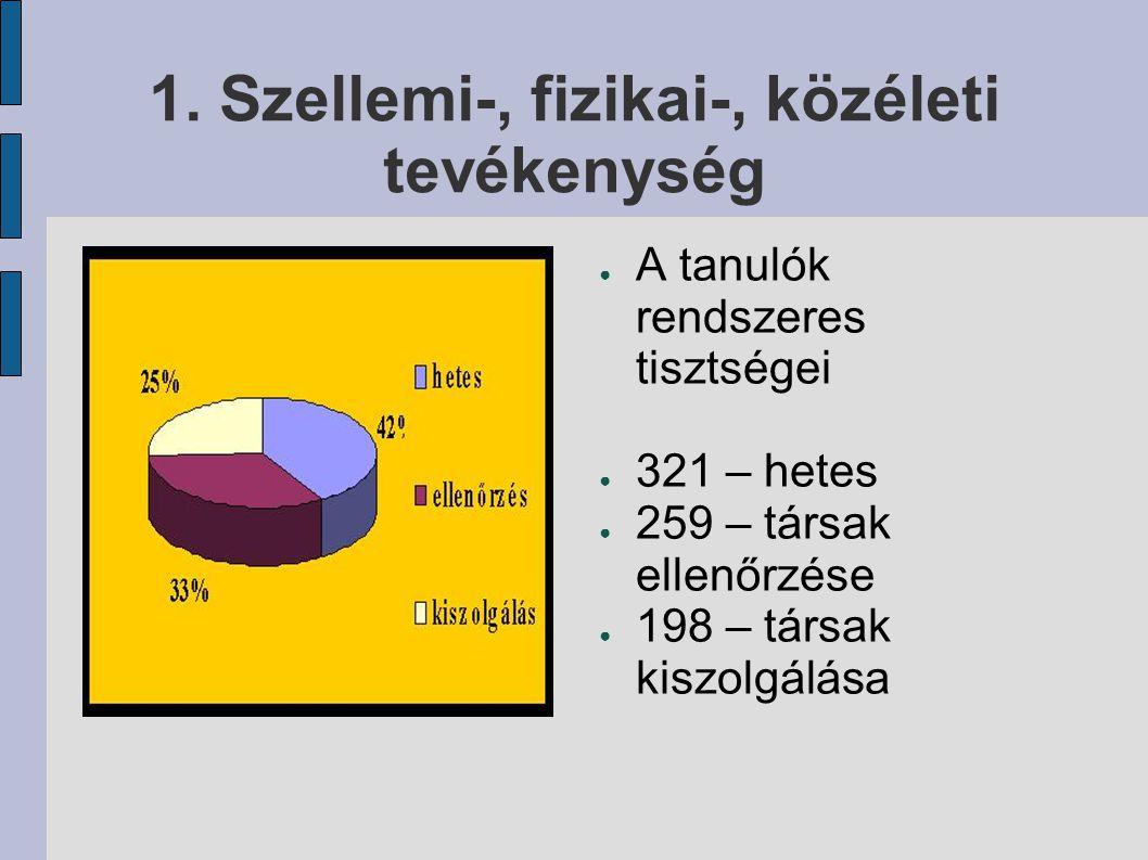 1. Szellemi-, fizikai-, közéleti tevékenység ● A tanulók rendszeres tisztségei ● 321 – hetes ● 259 – társak ellenőrzése ● 198 – társak kiszolgálása