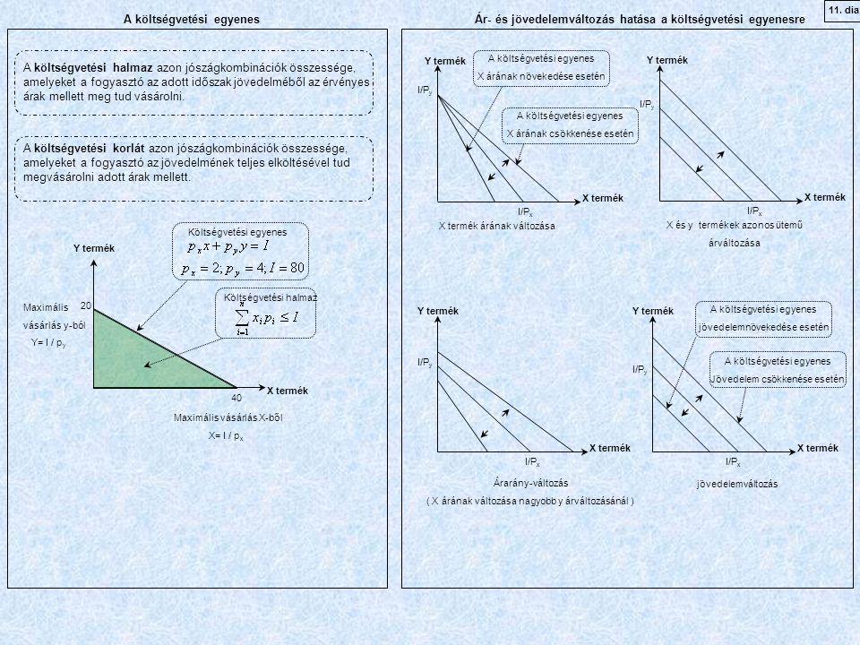 Y termék X termék Költségvetési halmaz Költségvetési egyenes Maximális vásárlás y-ból Y= I / p y 20 40 Maximális vásárlás X-ből X= I / p x Ár- és jövedelemváltozás hatása a költségvetési egyenesre Y termék X termék I/P y I/P x X termék árának változása X és y termékek azonos ütemű árváltozása Árarány-változás ( X árának változása nagyobb y árváltozásánál ) jövedelemváltozás A költségvetési egyenes X árának növekedése esetén A költségvetési egyenes X árának csökkenése esetén A költségvetési egyenes jövedelemnövekedése esetén A költségvetési egyenes Jövedelem csökkenése esetén A költségvetési egyenes 40 A költségvetési halmaz azon jószágkombinációk összessége, amelyeket a fogyasztó az adott időszak jövedelméből az érvényes árak mellett meg tud vásárolni.