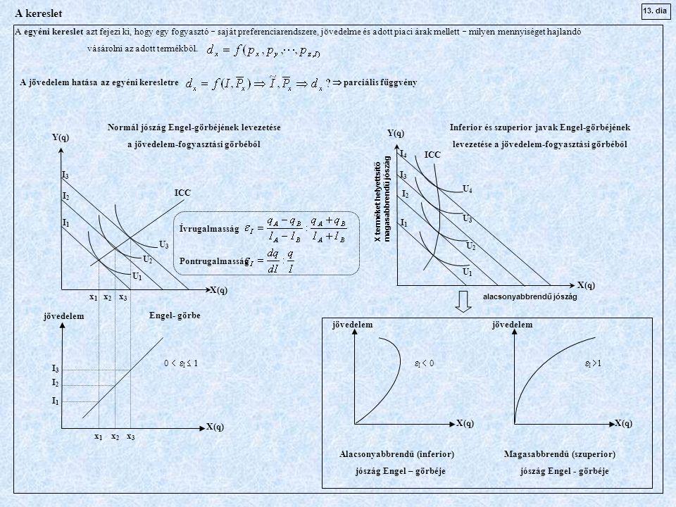 ICC U3 U3 U2 U2 U1U1 I3 I3 I2I2 I1I1 Y(q) x 1 x 2 x 3 I3I3 jövedelem A jövedelem hatása az egyéni keresletre  parciális függvény X(q) I2I2 I1I1 x 1 x 2 x 3 X(q) Engel- görbe Normál jószág Engel-görbéjének levezetése a jövedelem-fogyasztási görbéből Inferior és szuperior javak Engel-görbéjének levezetése a jövedelem-fogyasztási görbéből ICC U2 U2 I3 I3 I2I2 I1I1 X terméket helyettsítő magasabbrendű jószág X(q) U3 U3 U1 U1 Alacsonyabbrendű (inferior) jószág Engel – görbéje Magasabbrendű (szuperior) jószág Engel - görbéje U4 U4 I4 I4 jövedelem X(q)  I  0  I  10   I  1 Ívrugalmasság Pontrugalmasság alacsonyabbrendű jószág Y(q) A kereslet A egyéni kereslet azt fejezi ki, hogy egy fogyasztó  saját preferenciarendszere, jövedelme és adott piaci árak mellett  milyen mennyiséget hajlandó vásárolni az adott termékből.