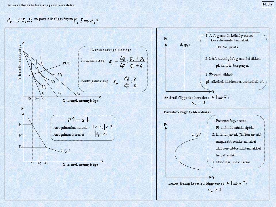x 1 x 2 x 3 d x (p x ) p1p1 p2p2 p3p3 pxpx I 1 I 2 I 3 PCC X termék mennyisége Y termék mennyisége d x (p x ) qxqx qxqx pxpx pxpx Az ártól független kereslet ( ) Luxus jószág keresleti függvénye ( ) Az árváltozás hatása az egyéni keresletre  parciális függvény  U1U1 U2U2 U3U3 1.