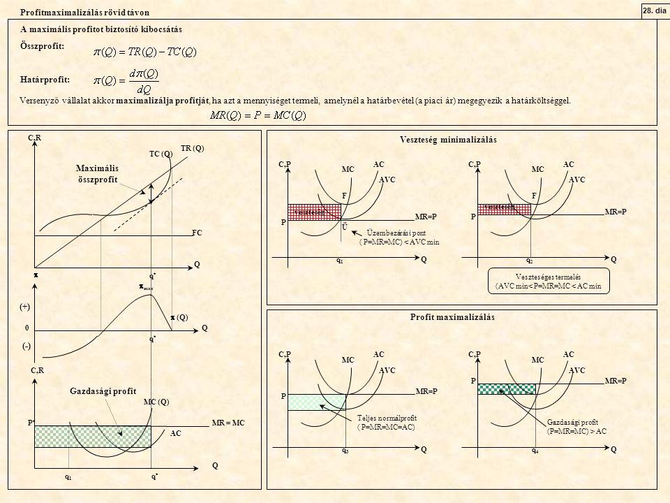C,R  TC (Q) TR (Q) Q  (Q) Q MR = MC MC (Q) q*q* 0 FC  max q*q* Q q 1 q * Maximális összprofit P * (+) (-) AC Gazdasági profit 28.