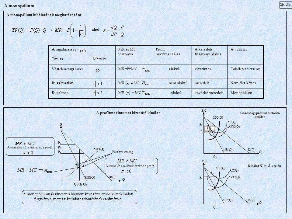 30. dia A monopólium A monopólium kínálatának meghatározása ; ahol ÁrrugalmasságMR és MC viszonya Profit maximalizálás A keresleti függvény alakja A v