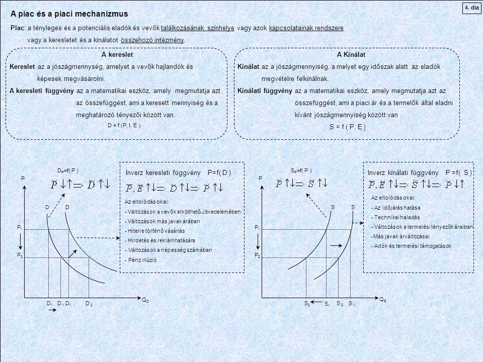 P1P1 P2P2 P1P1 P2P2 D 1 D1D1 D P =f( P ) Inverz keresleti függvény P=f( D ) Az eltolódás okai: - Változások a vevők elkölthető Jövedelemében - Változások más javak árában - Hitelre történő vásárlás - Hirdetés és reklámhatására - Változások a népesség számában - Pénz illúzió PP QDQD QSQS DD'D' D'1D'1 D'2D'2 S ' 1 S 2 S ' 2 S 1 S'S' S '' S P =f( P ) Inverz kínálati függvény P =f( S ) Az eltolódás okai: - Az időjárás hatása - Technikai haladás - Változások a termelési tényezők áraiban -Más javak árváltozásai - Adók és termelési támogatások A piac és a piaci mechanizmus Piac: a tényleges és a potenciális eladók és vevők találkozásának színhelye vagy azok kapcsolatainak rendszere vagy a keresletet és a kínálatot összehozó intézmény.