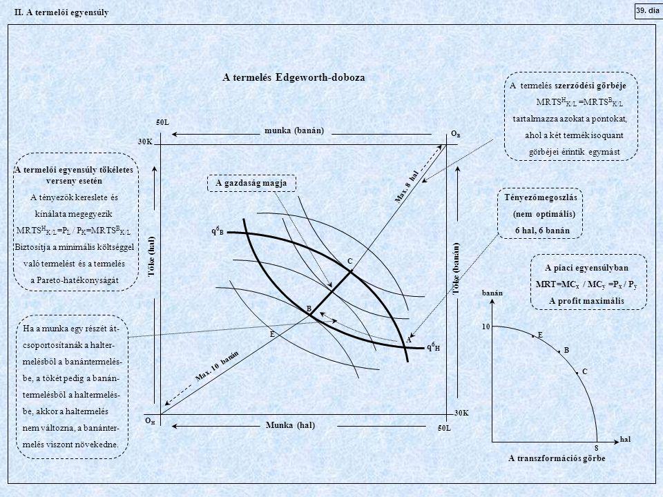 A q6Hq6H OBOB OHOH 30K 50L 30K 50L munka (banán) Munka (hal) Tőke (banán) Tőke (hal) Tényezőmegoszlás (nem optimális) 6 hal, 6 banán E C A termelés Edgeworth-doboza A termelés szerződési görbéje MRTS H K/L =MRTS B K/L tartalmazza azokat a pontokat, ahol a két termék isoquant görbéjei érintik egymást Ha a munka egy részét át- csoportosítanák a halter- melésből a banántermelés- be, a tőkét pedig a banán- termelésből a haltermelés- be, akkor a haltermelés nem változna, a banánter- melés viszont növekedne.