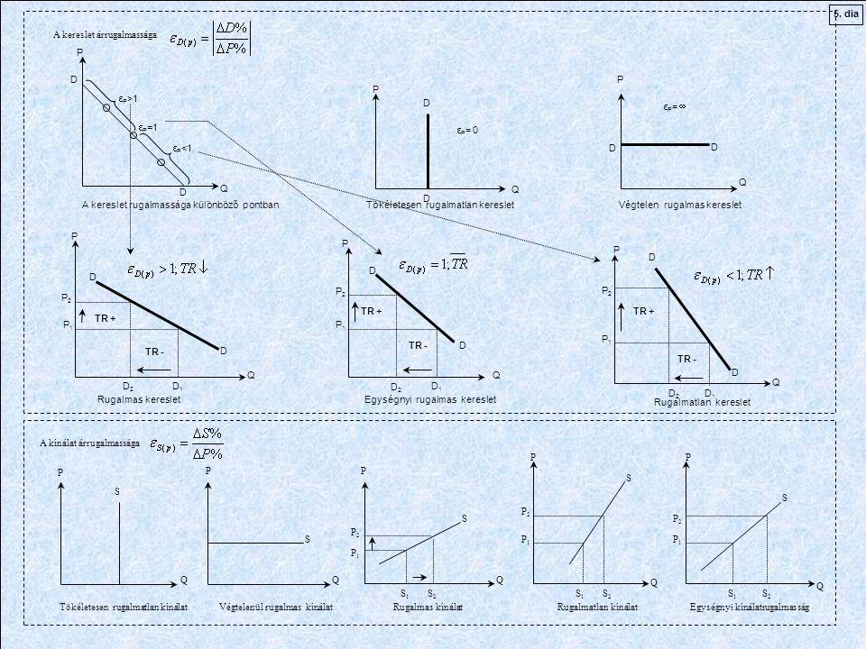 P QQ Q PP PP Q Q Tökéletesen rugalmatlan kínálat S S S S S Végtelenül rugalmas kínálatRugalmas kínálat Rugalmatlan kínálat Egységnyi kínálatrugalmasság P2P2 P1P1 P2P2 P2P2 P1P1 P1P1 S1S1 S2S2 S2S2 S2S2 S1S1 S1S1 A kínálat árrugalmassága A kereslet árrugalmassága P P P P P Q Q Q QQ Tökéletesen rugalmatlan keresletVégtelen rugalmas kereslet P Q  P >1  P =1  P <1 A kereslet rugalmassága különböző pontban  P = 0  P =  D D D D D D D D D D D D P2P2 P1P1 P2P2 P1P1 P2P2 P1P1 D2D2 D1D1 D2D2 D1D1 D2D2 D1D1 TR + TR - Rugalmas kereslet Rugalmatlan kereslet Egységnyi rugalmas kereslet TR + TR - TR + TR - 5.
