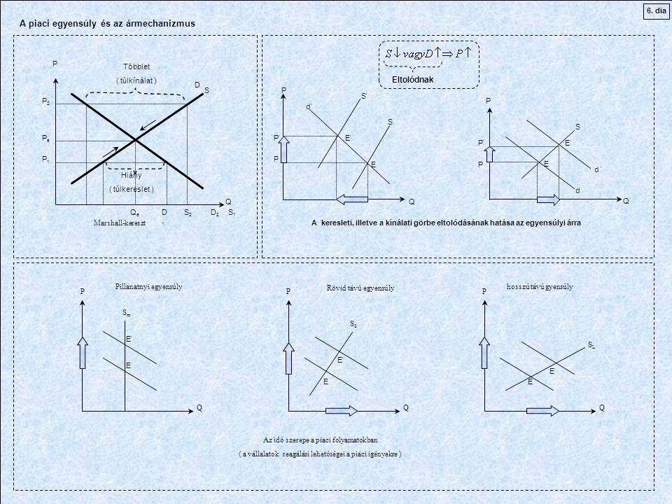 P P P QQ Q PePe QeQe S D P1P1 P2P2 Többlet ( túlkínálat ) Hiány ( túlkereslet ) D2D2 D1D1 S1S1 S2S2 S S S S d d d d E E E E'E' E P P P P P P A piaci egyensúly és az ármechanizmus A keresleti, illetve a kínálati görbe eltolódásának hatása az egyensúlyi árra Eltolódnak Marshall-kereszt P P P Q Q Q S L S S S m E E E E E E E E E Az idő szerepe a piaci folyamatokban ( a vállalatok reagálási lehetőségei a piaci igényekre ) Pillanatnyi egyensúly Rövid távú egyensúly hosszú távú gyensúly 6.