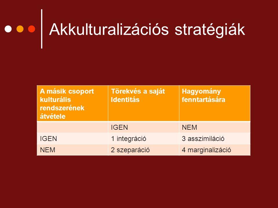 Akkulturalizációs stratégiák A másik csoport kulturális rendszerének átvétele Törekvés a saját Identitás Hagyomány fenntartására IGENNEM IGEN1 integrá