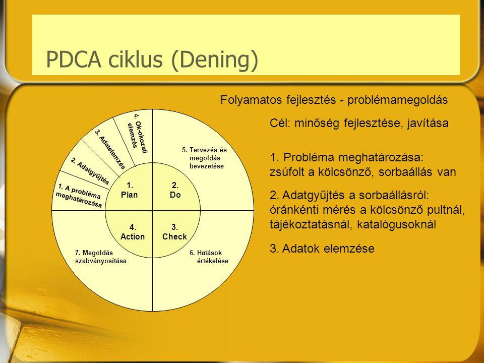 PDCA ciklus (Dening) 4. Ok-okozati elemzés 3. Adatelemzés 2. Adatgyűjtés 1. A probléma meghatározása 7. Megoldás szabványosítása 5. Tervezés és megold