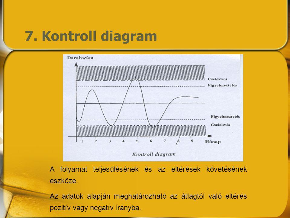 7. Kontroll diagram A folyamat teljesülésének és az eltérések követésének eszköze. Az adatok alapján meghatározható az átlagtól való eltérés pozitív v