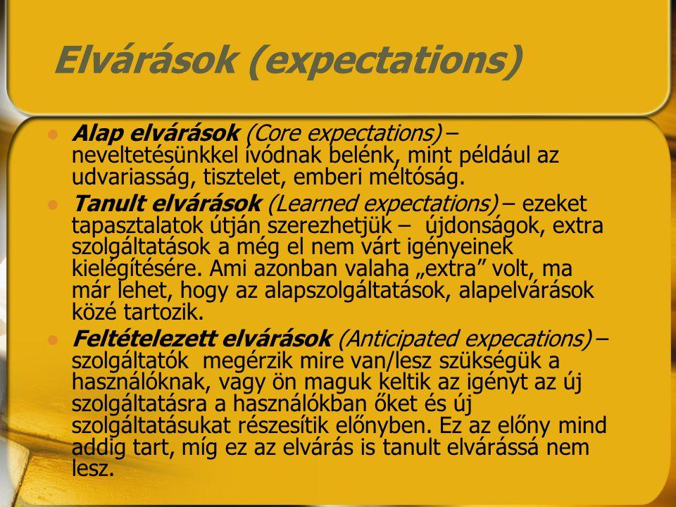 Elvárások (expectations) Alap elvárások (Core expectations) – neveltetésünkkel ívódnak belénk, mint például az udvariasság, tisztelet, emberi méltóság