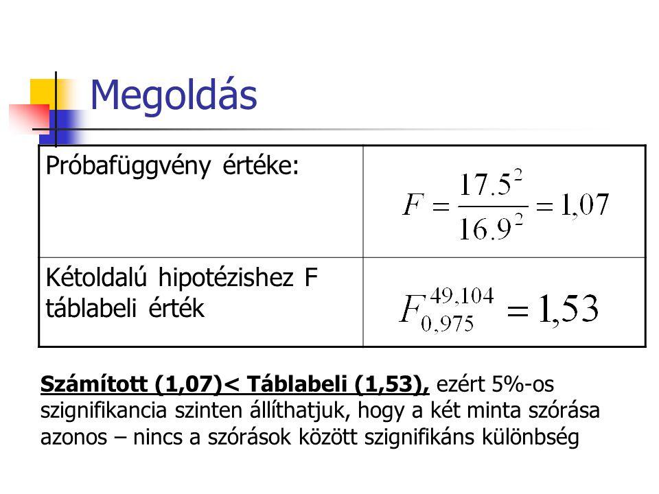 Megoldás Próbafüggvény értéke: Kétoldalú hipotézishez F táblabeli érték Számított (1,07)< Táblabeli (1,53), ezért 5%-os szignifikancia szinten állíthatjuk, hogy a két minta szórása azonos – nincs a szórások között szignifikáns különbség