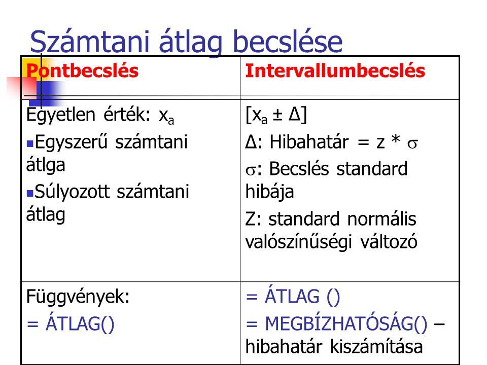 Számtani átlag becslése PontbecslésIntervallumbecslés Egyetlen érték: x a Egyszerű számtani átlga Súlyozott számtani átlag [x a ± Δ] Δ: Hibahatár = z *   : Becslés standard hibája Z: standard normális valószínűségi változó Függvények: = ÁTLAG() = MEGBÍZHATÓSÁG() – hibahatár kiszámítása