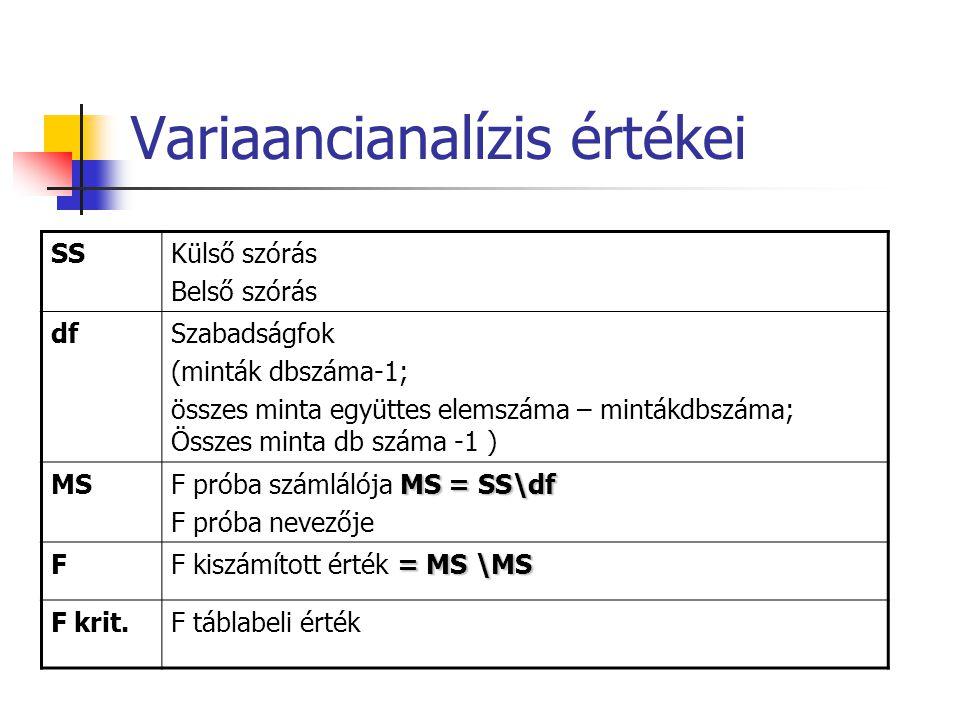Variaancianalízis értékei SSKülső szórás Belső szórás dfSzabadságfok (minták dbszáma-1; összes minta együttes elemszáma – mintákdbszáma; Összes minta db száma -1 ) MS MS = SS\df F próba számlálója MS = SS\df F próba nevezője F = MS \MS F kiszámított érték = MS \MS F krit.F táblabeli érték