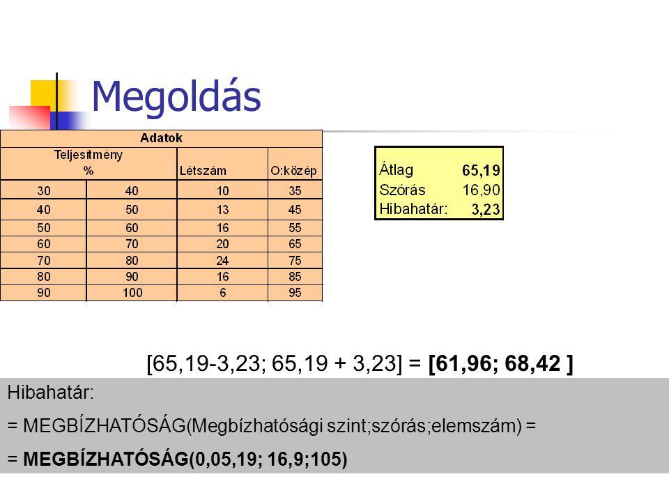 Megoldás Hibahatár: = MEGBÍZHATÓSÁG(Megbízhatósági szint;szórás;elemszám) = = MEGBÍZHATÓSÁG(0,05,19; 16,9;105) [65,19-3,23; 65,19 + 3,23] = [61,96; 68,42 ]