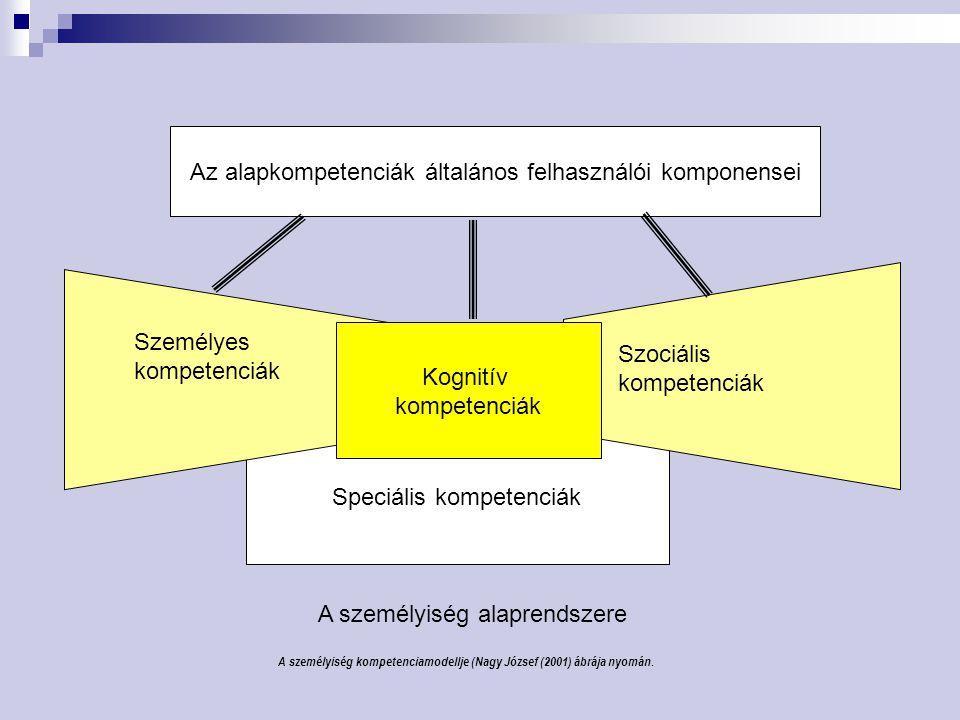 A személyiség kompetenciamodellje (Nagy József (2001) ábrája nyomán. Speciális kompetenciák Személyes kompetenciák Az alapkompetenciák általános felha