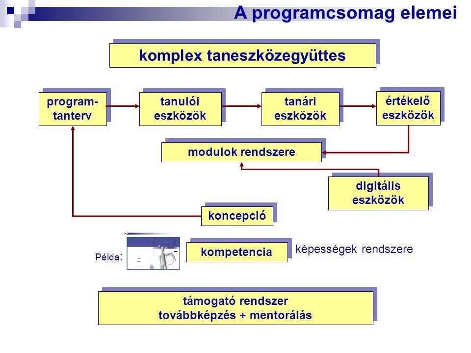 komplex taneszközegyüttes tanulói eszközök tanári eszközök A programcsomag elemei program- tanterv értékelő eszközök koncepció modulok rendszere digit