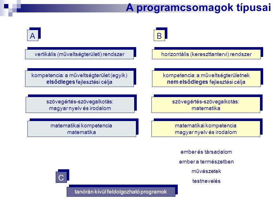 A programcsomagok típusai vertikális (műveltségterületi) rendszer kompetencia: a műveltségterület (egyik) elsődleges fejlesztési célja szövegértés-szö