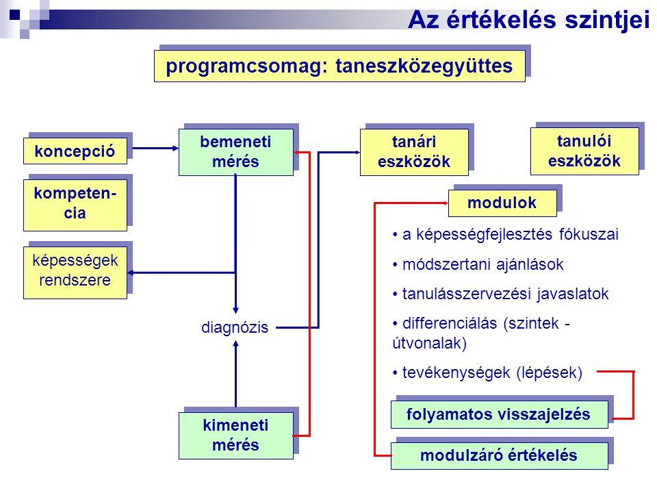 programcsomag: taneszközegyüttes bemeneti mérés tanári eszközök koncepció kompeten- cia diagnózis modulok a képességfejlesztés fókuszai módszertani aj