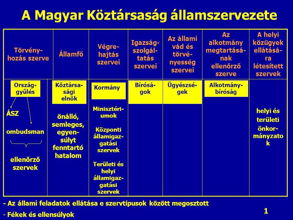 1 A Magyar Köztársaság államszervezete Törvény- hozás szerve Államfő Végre- hajtás szervei Igazság- szolgál- tatás szervei Az állami vád és törvé- nyesség szervei Az alkotmány megtartásá- nak ellenőrző szerve A helyi közügyek ellátásá- ra létesített szervek ÁSZ ombudsman ellenőrző szervek önálló, semleges, egyen- súlyt fenntartó hatalom Minisztéri- umok Központi államigaz- gatási szervek Területi és helyi államigaz- gatási szervek helyi és területi önkor- mányzato k Ország- gyűlés Köztársa- sági elnök Kormány Bírósá- gok Ügyészsé- gek Alkotmány- bíróság - Az állami feladatok ellátása e szervtípusok között megosztott - Fékek és ellensúlyok